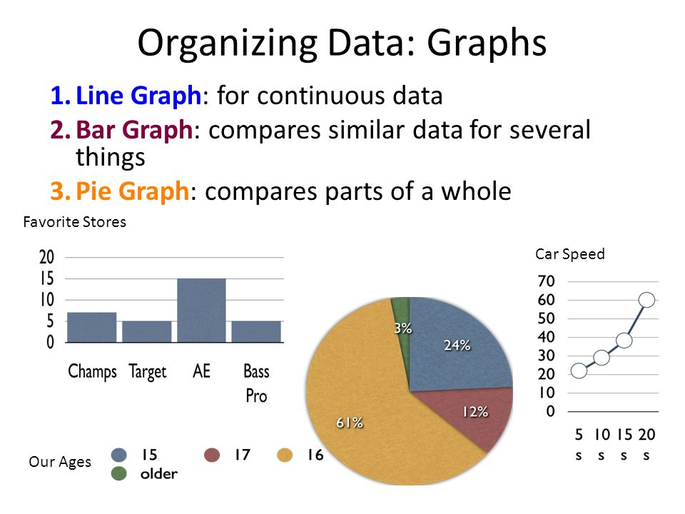 Organizing Data: Graphs 1. Line Graph: for continuous data 2.