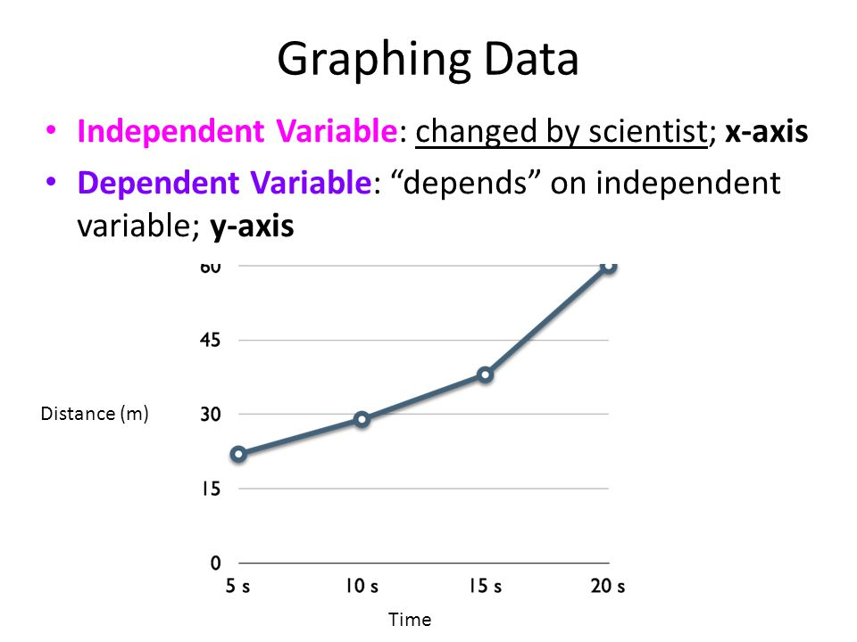 Graphing Data Independent Variable: changed by scientist; x-axis Dependent Variable: depends on independent variable; y-axis Time Distance (m)