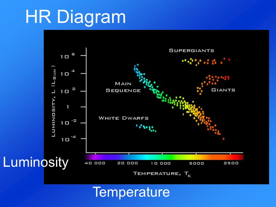 Astronomy research project by christina ciganik star brightness and 9 hr diagram temperature luminosity ccuart Choice Image