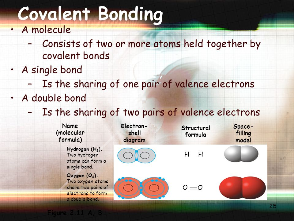 25 Covalent Bonding A molecule –Consists of two or more atoms held together by covalent bonds A single bond –Is the sharing of one pair of valence electrons A double bond –Is the sharing of two pairs of valence electrons Name (molecular formula) Electron- shell diagram Structural formula Space- filling model Hydrogen (H 2 ).