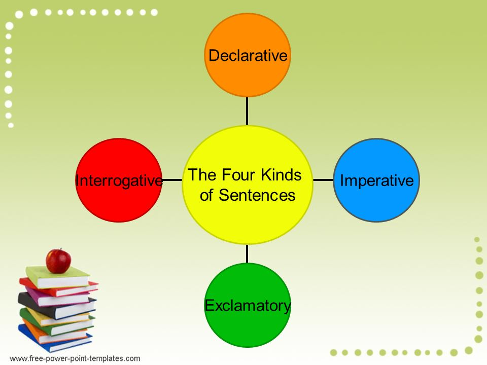 Today we are going to learn about the types of sentences what is 4 interrogative exclamatory imperative declarative the four kinds of sentences ccuart Image collections