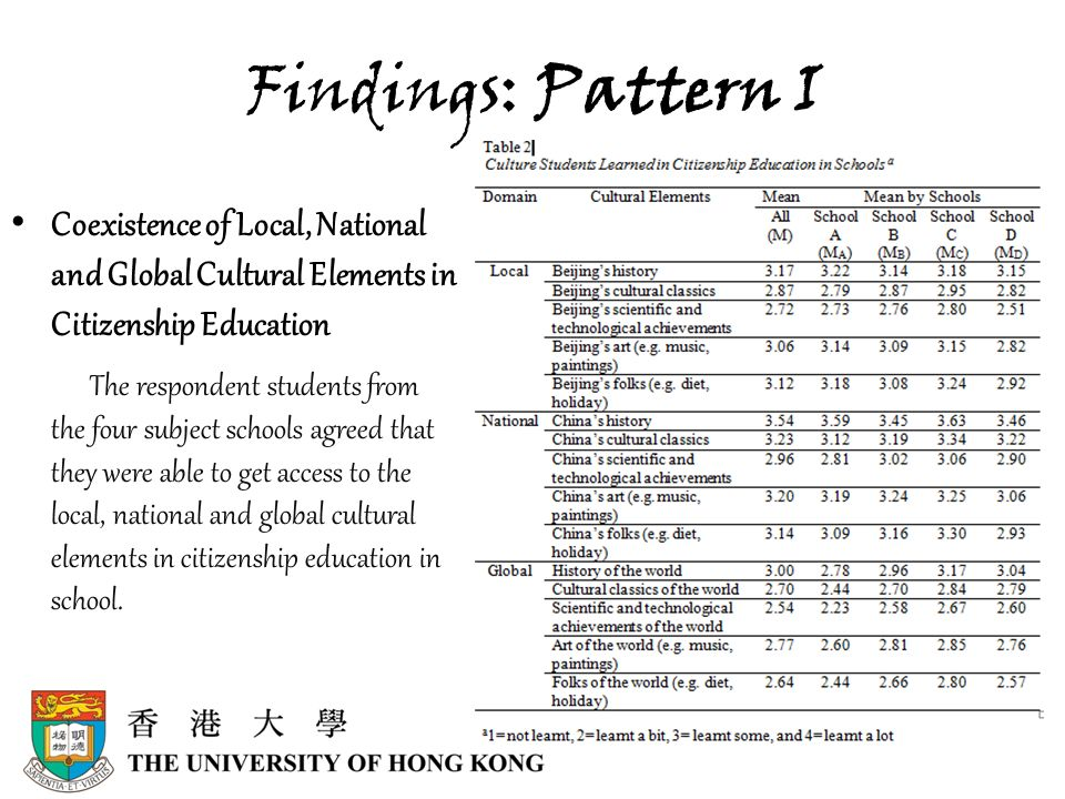 Findings: Pattern I Coexistence of Local, National and Global Cultural Elements in Citizenship Education The respondent students from the four subject schools agreed that they were able to get access to the local, national and global cultural elements in citizenship education in school.