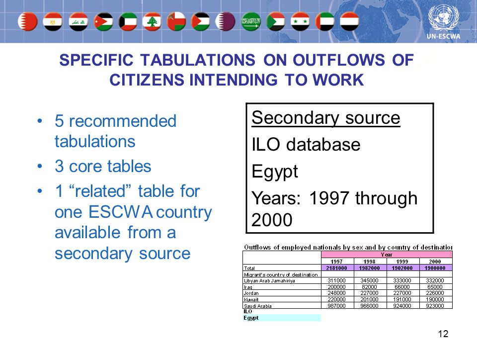 12 SPECIFIC TABULATIONS ON OUTFLOWS OF CITIZENS INTENDING TO WORK 5 recommended tabulations 3 core tables 1 related table for one ESCWA country available from a secondary source Secondary source ILO database Egypt Years: 1997 through 2000