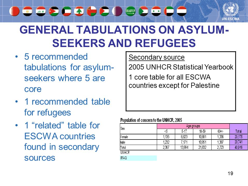 19 GENERAL TABULATIONS ON ASYLUM- SEEKERS AND REFUGEES 5 recommended tabulations for asylum- seekers where 5 are core 1 recommended table for refugees 1 related table for ESCWA countries found in secondary sources Secondary source 2005 UNHCR Statistical Yearbook 1 core table for all ESCWA countries except for Palestine
