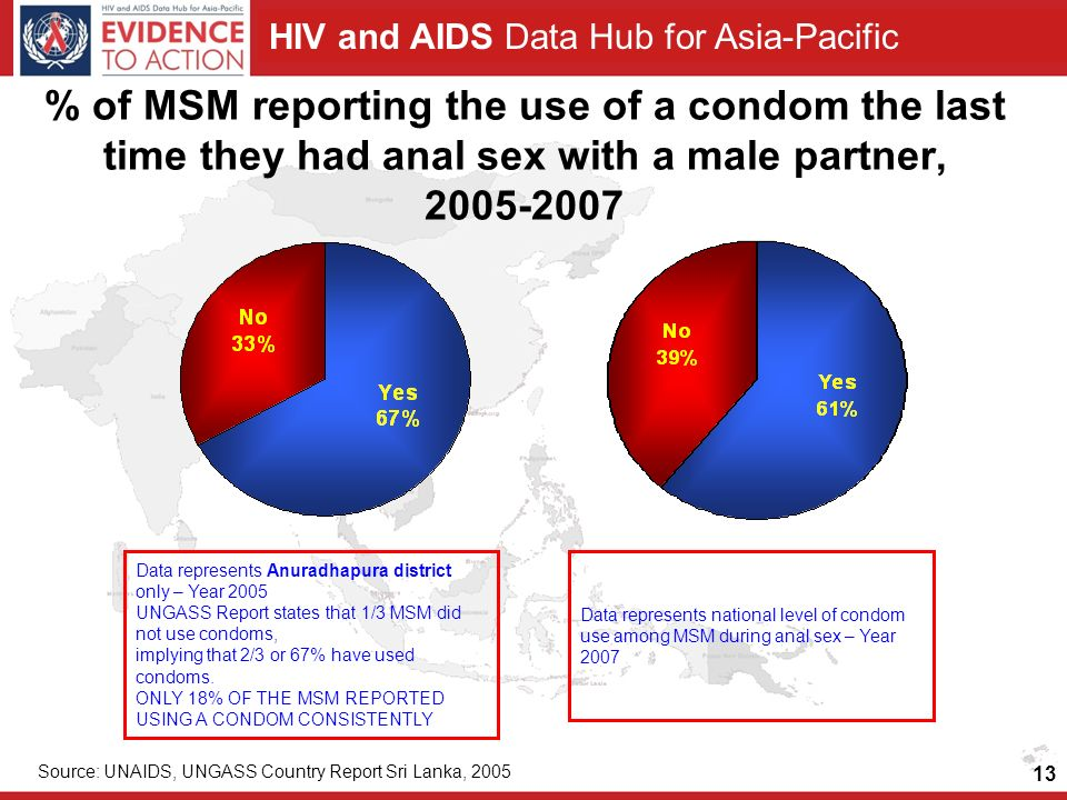 HIV and AIDS Data Hub for Asia-Pacific 13 % of MSM reporting the use of a condom the last time they had anal sex with a male partner, Data represents Anuradhapura district only – Year 2005 UNGASS Report states that 1/3 MSM did not use condoms, implying that 2/3 or 67% have used condoms.
