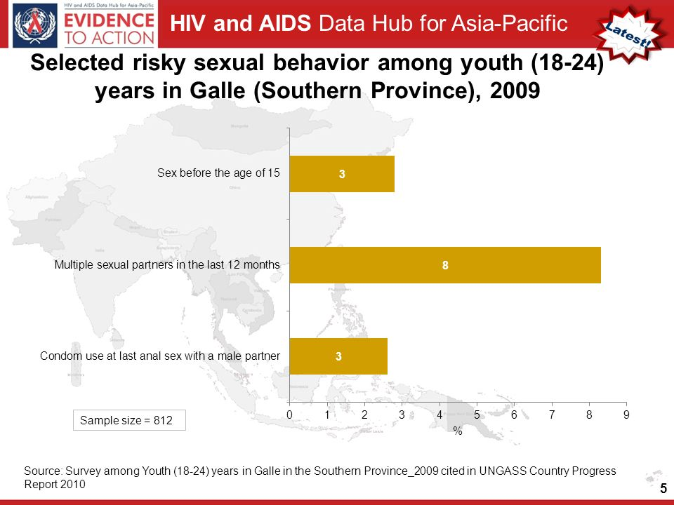 HIV and AIDS Data Hub for Asia-Pacific Selected risky sexual behavior among youth (18-24) years in Galle (Southern Province), Source: Survey among Youth (18-24) years in Galle in the Southern Province_2009 cited in UNGASS Country Progress Report 2010 Sample size = 812
