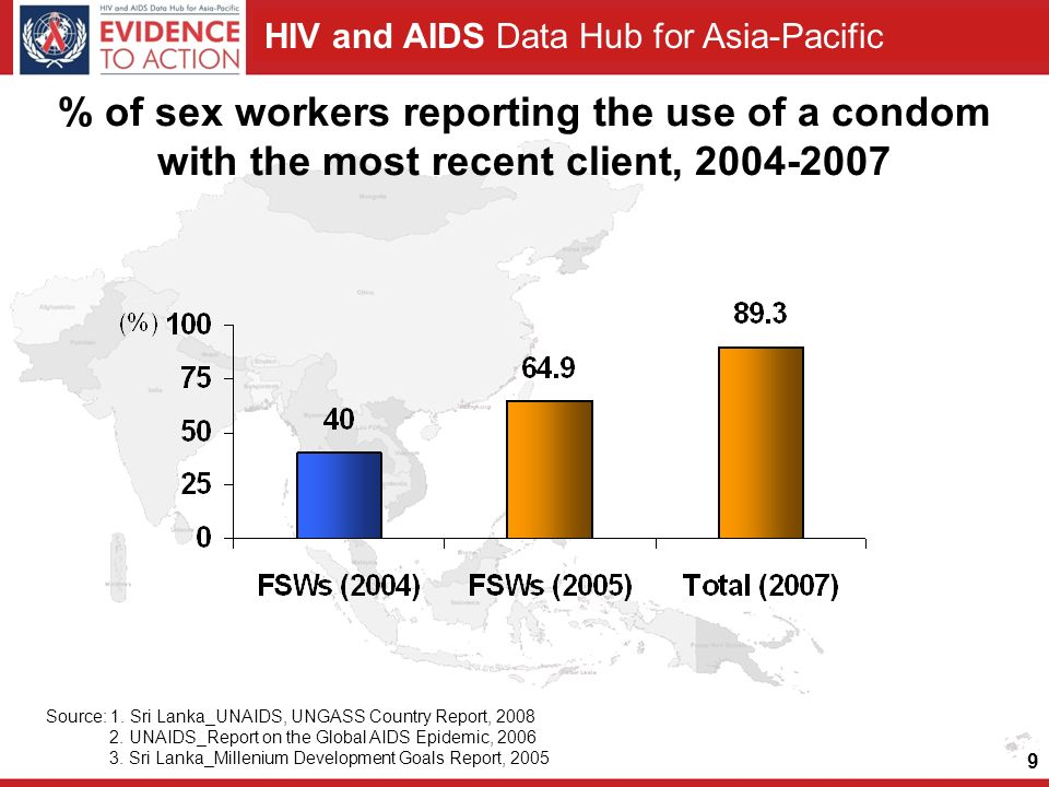HIV and AIDS Data Hub for Asia-Pacific 9 % of sex workers reporting the use of a condom with the most recent client, Source: 1.