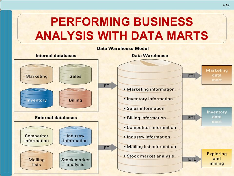 6-36 PERFORMING BUSINESS ANALYSIS WITH DATA MARTS