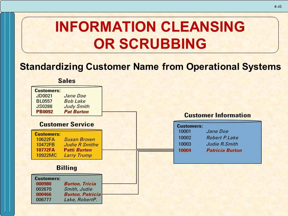 6-41 INFORMATION CLEANSING OR SCRUBBING Standardizing Customer Name from Operational Systems