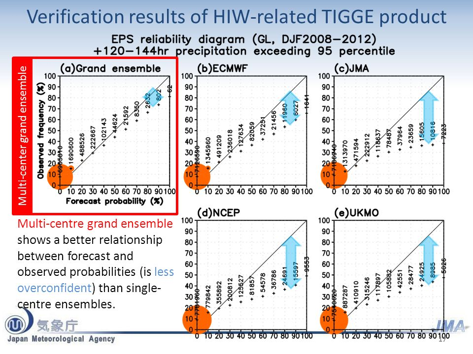 Multi-center grand ensemble Verification results of HIW-related TIGGE product 17 Multi-centre grand ensemble shows a better relationship between forecast and observed probabilities (is less overconfident) than single- centre ensembles.