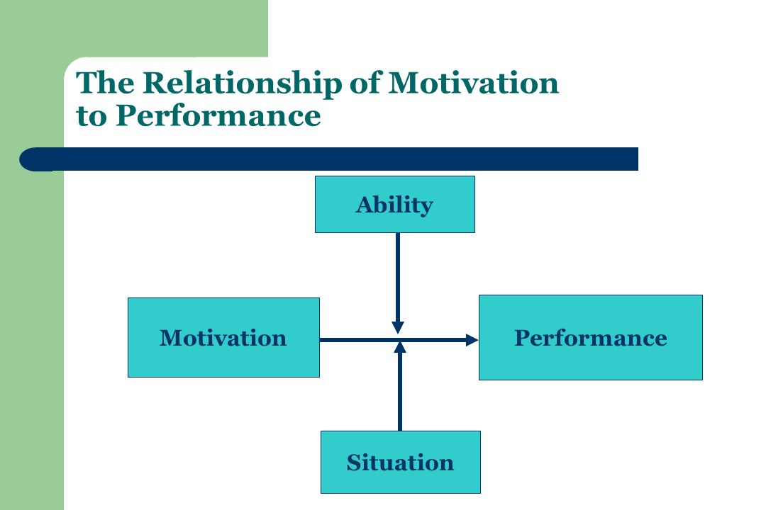 The Relationship of Motivation to Performance Motivation Performance Ability Situation