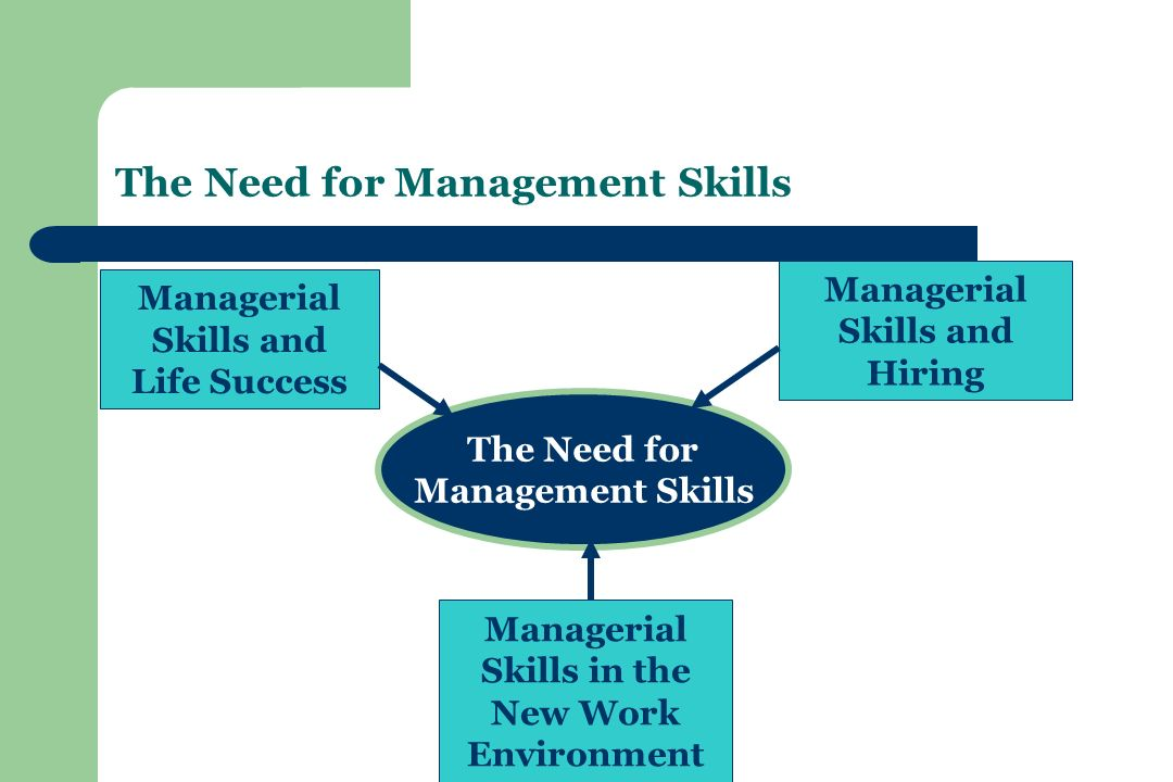 The Need for Management Skills The Need for Management Skills Managerial Skills and Life Success Managerial Skills and Hiring Managerial Skills in the New Work Environment