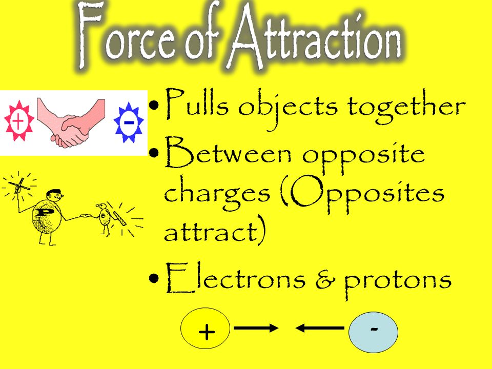 Charged object touches it  charge travels into leaves  leaves spread apart (Like charges repel)