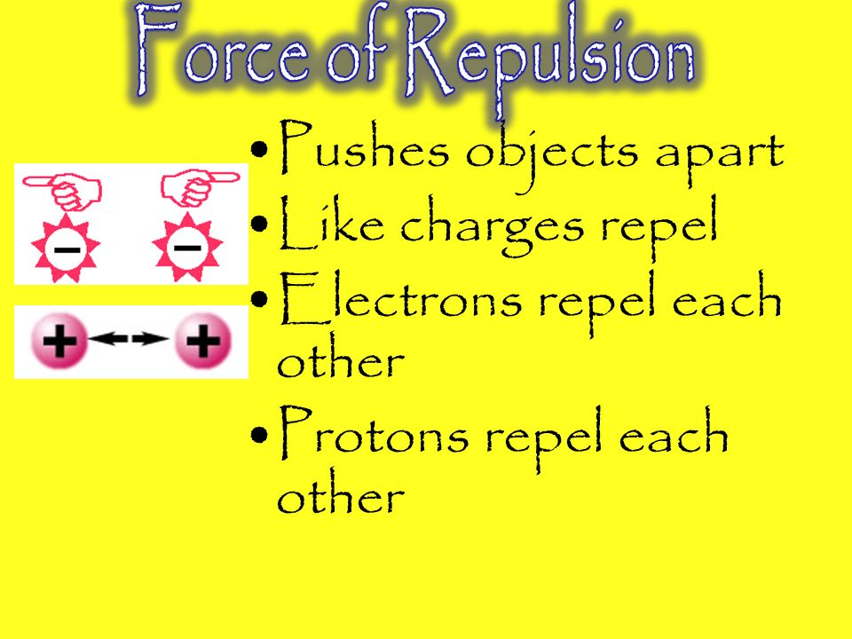 Pulls objects together Between opposite charges (Opposites attract) Electrons & protons + -