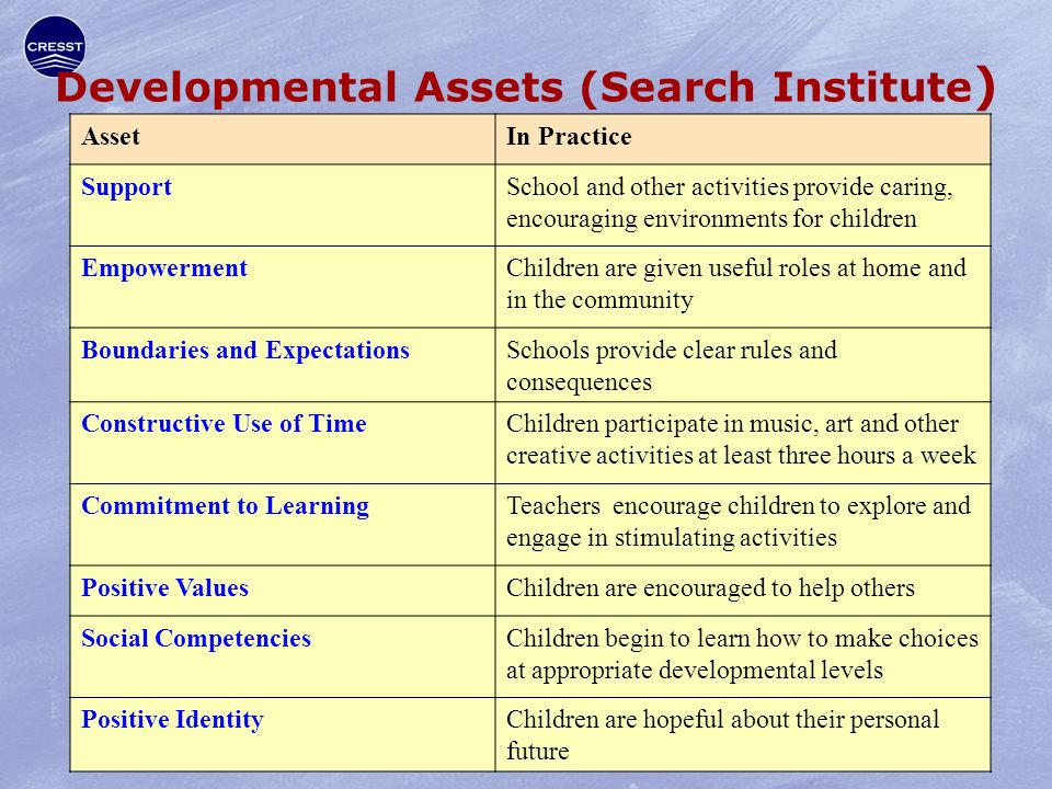 Developmental Assets (Search Institute ) AssetIn Practice SupportSchool and other activities provide caring, encouraging environments for children EmpowermentChildren are given useful roles at home and in the community Boundaries and ExpectationsSchools provide clear rules and consequences Constructive Use of TimeChildren participate in music, art and other creative activities at least three hours a week Commitment to LearningTeachers encourage children to explore and engage in stimulating activities Positive ValuesChildren are encouraged to help others Social CompetenciesChildren begin to learn how to make choices at appropriate developmental levels Positive IdentityChildren are hopeful about their personal future