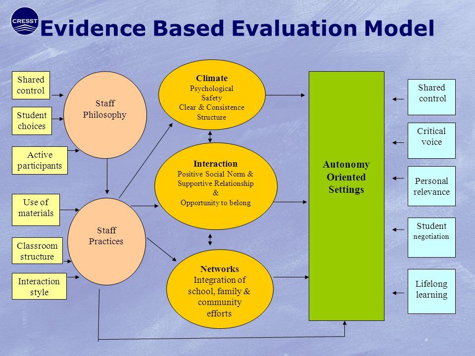 Evidence Based Evaluation Model Staff Practices Critical voice Classroom structure Staff Philosophy Shared control Use of materials Personal relevance Interaction style Student choices Interaction Positive Social Norm & Supportive Relationship & Opportunity to belong Networks Integration of school, family & community efforts Climate Psychological Safety Clear & Consistence Structure Active participants Shared control Lifelong learning Autonomy Oriented Settings Student negotiation