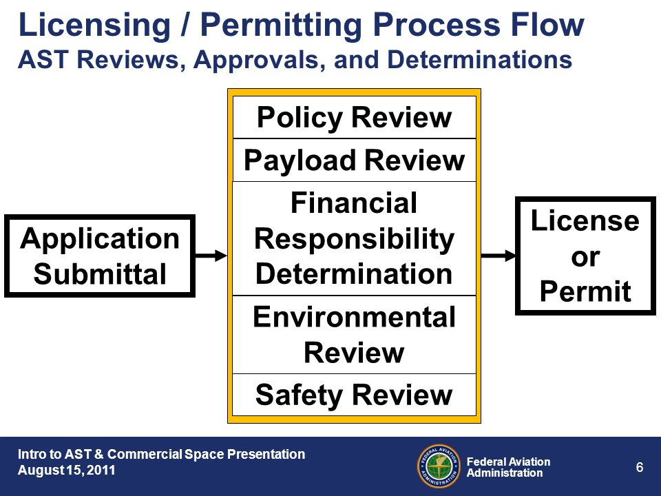 Intro to AST & Commercial Space Presentation August 15, 2011 Federal Aviation Administration 6 Licensing / Permitting Process Flow AST Reviews, Approvals, and Determinations Safety Review Environmental Review Policy Review Financial Responsibility Determination Payload Review License or Permit Application Submittal