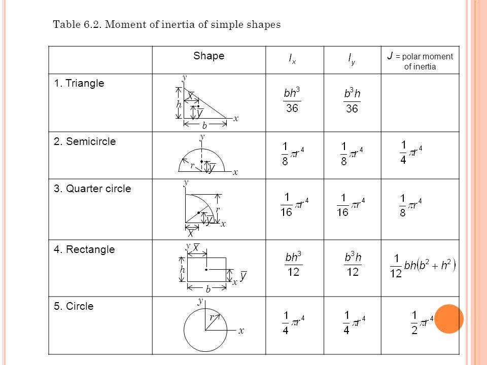 b h y x y x r y x r b h y x ShapeJ = polar moment of inertia 1. Triangle 2. Semicircle 3. Quarter circle 4. Rectangle 5. Circle Table 6.2. Moment of i