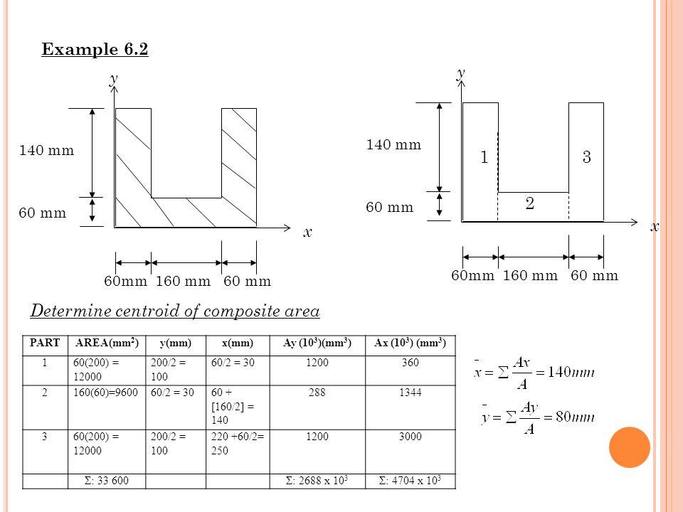 Example 6.2 PARTAREA(mm 2 )y(mm)x(mm)Ay (10 3 )(mm 3 )Ax (10 3 ) (mm 3 ) 160(200) = 12000 200/2 = 100 60/2 = 301200360 2160(60)=960060/2 = 3060 + [160