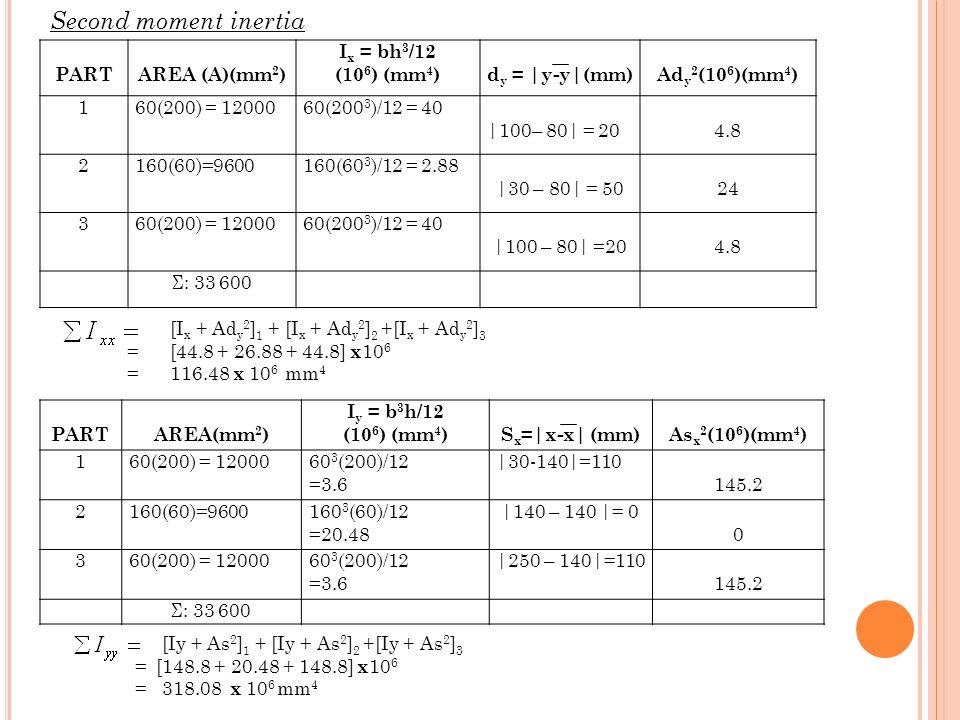 PARTAREA (A)(mm 2 ) I x = bh 3 /12 (10 6 ) (mm 4 )d y = |y-y|(mm)Ad y 2 (10 6 )(mm 4 ) 160(200) = 1200060(200 3 )/12 = 40 |100– 80| = 204.8 2160(60)=9