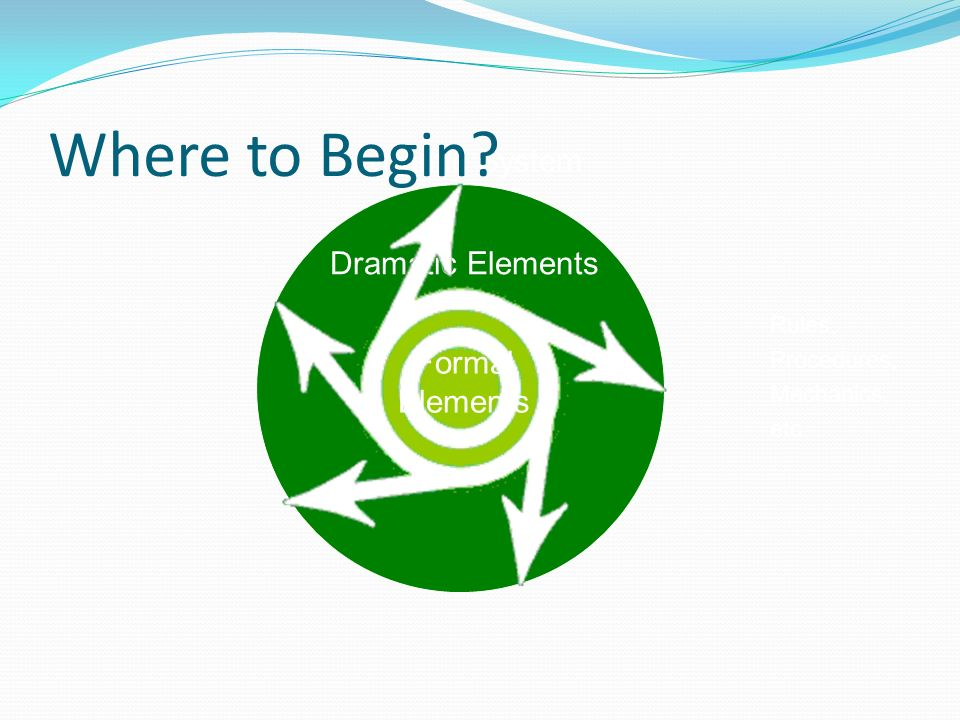 Dramatic Elements Dynamic System Formal Elements Rules, Procedures, Mechanics, etc. Where to Begin?
