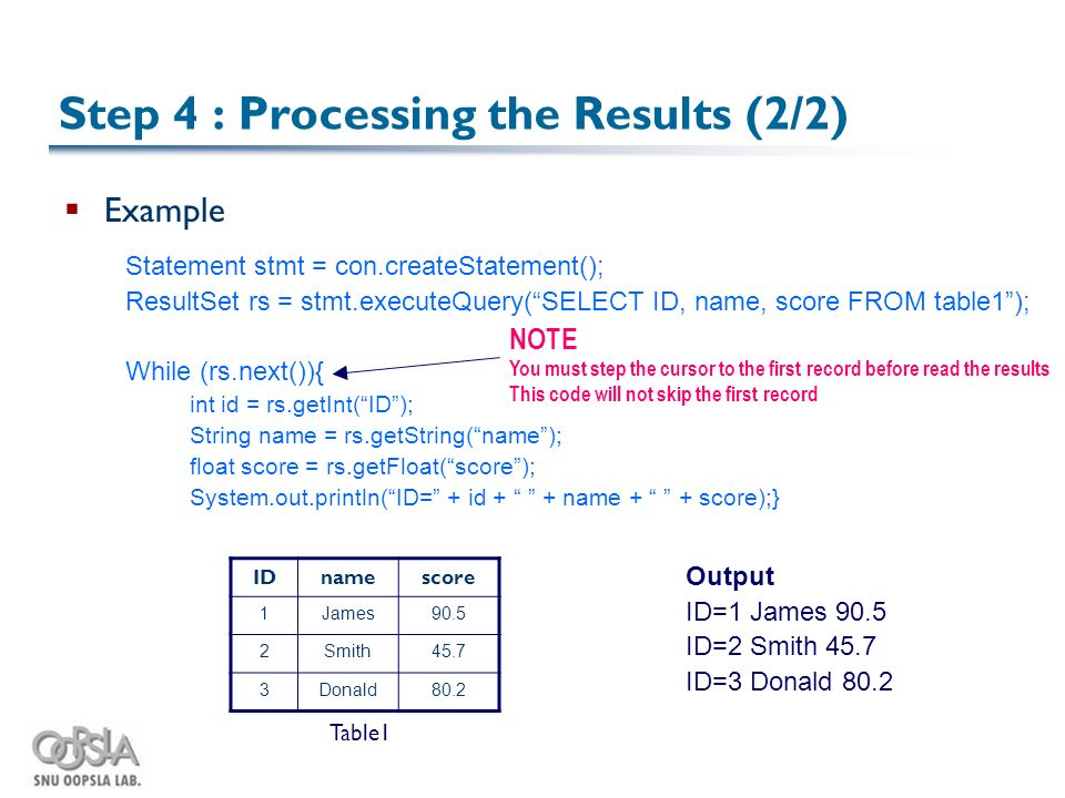 Step 4 : Processing the Results (2/2)  Example Statement stmt = con.createStatement(); ResultSet rs = stmt.executeQuery( SELECT ID, name, score FROM table1 ); While (rs.next()){ int id = rs.getInt( ID ); String name = rs.getString( name ); float score = rs.getFloat( score ); System.out.println( ID= + id + + name + + score);} NOTE You must step the cursor to the first record before read the results This code will not skip the first record IDnamescore 1James90.5 2Smith45.7 3Donald80.2 Table1 Output ID=1 James 90.5 ID=2 Smith 45.7 ID=3 Donald 80.2
