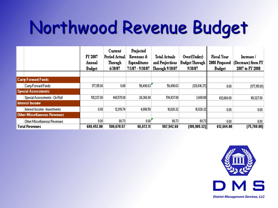 Northwood Revenue Budget