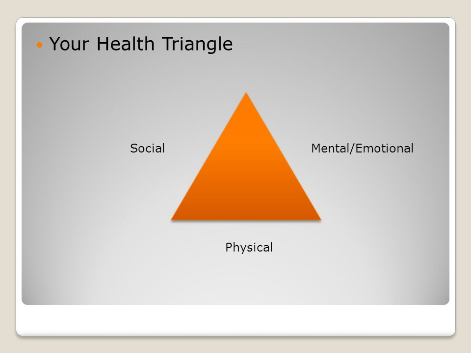 Your Health Triangle SocialMental/Emotional Physical