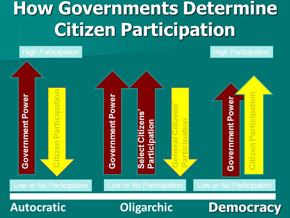 How Governments Determine Citizen Participation Democracy OligarchicAutocratic Government Power Citizen Participation Government Power General Citizens' Participation Government Power Citizen Participation Select Citizens' Participation High Participation Low or No Participation