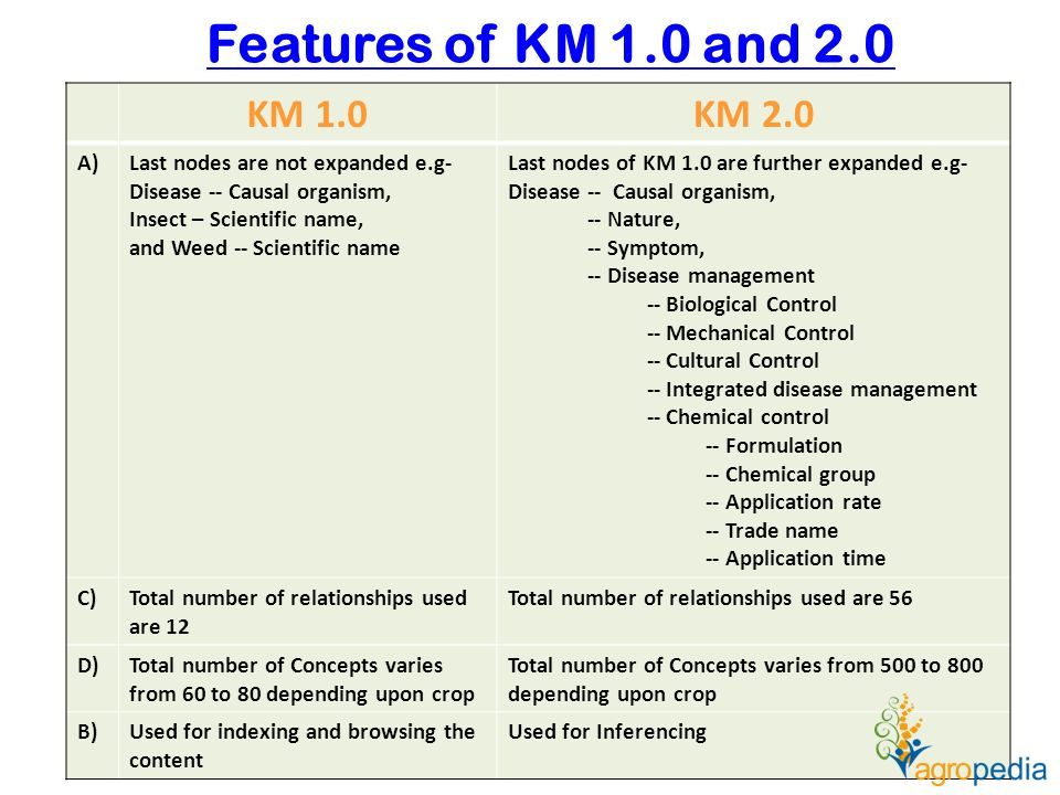 Features of KM 1.0 and 2.0 KM 1.0KM 2.0 A)Last nodes are not expanded e.g- Disease -- Causal organism, Insect – Scientific name, and Weed -- Scientific name Last nodes of KM 1.0 are further expanded e.g- Disease -- Causal organism, -- Nature, -- Symptom, -- Disease management -- Biological Control -- Mechanical Control -- Cultural Control -- Integrated disease management -- Chemical control -- Formulation -- Chemical group -- Application rate -- Trade name -- Application time C)Total number of relationships used are 12 Total number of relationships used are 56 D)Total number of Concepts varies from 60 to 80 depending upon crop Total number of Concepts varies from 500 to 800 depending upon crop B)Used for indexing and browsing the content Used for Inferencing