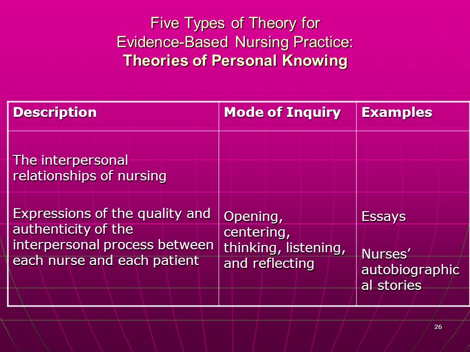 relationship between theory and practice essay My dear @jeanan, i am attaching three fine papers from researchgate data base about the practice and theory, which also cover different areas.