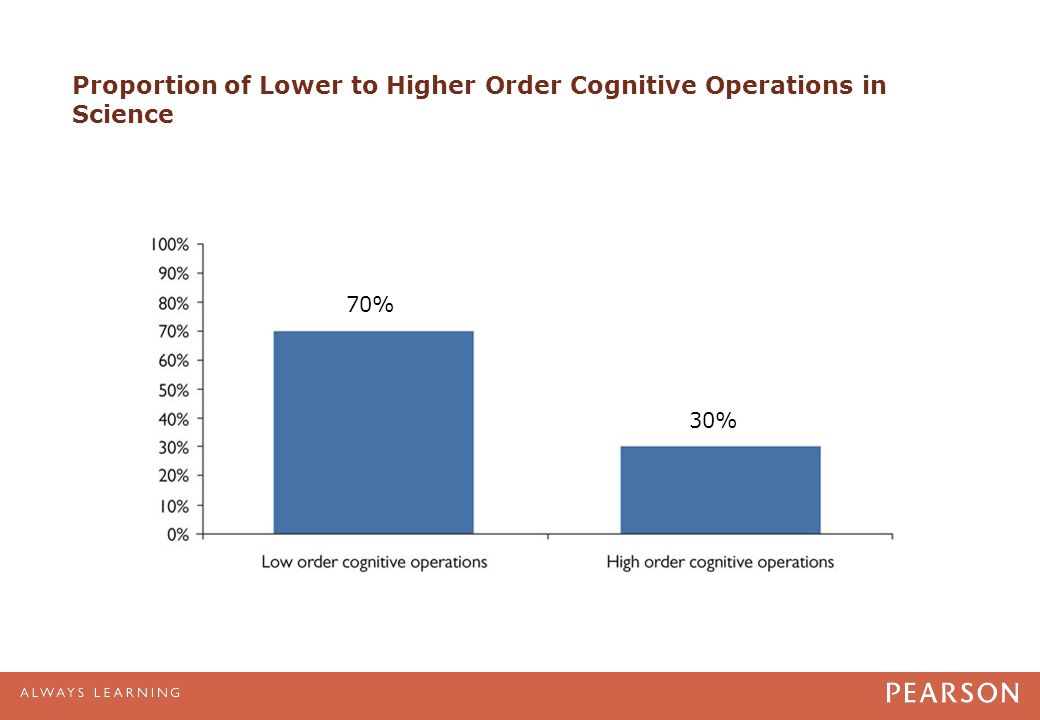Proportion of Lower to Higher Order Cognitive Operations in Science 70% 30%