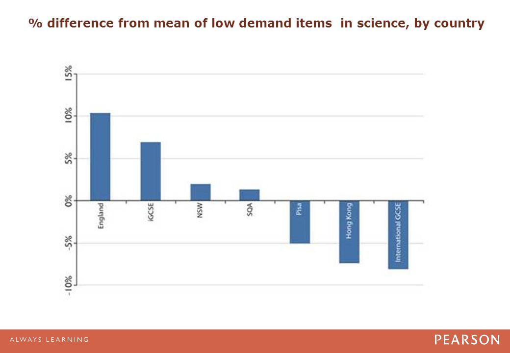 % difference from mean of low demand items in science, by country