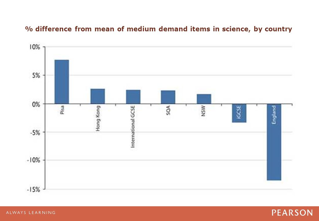 % difference from mean of medium demand items in science, by country