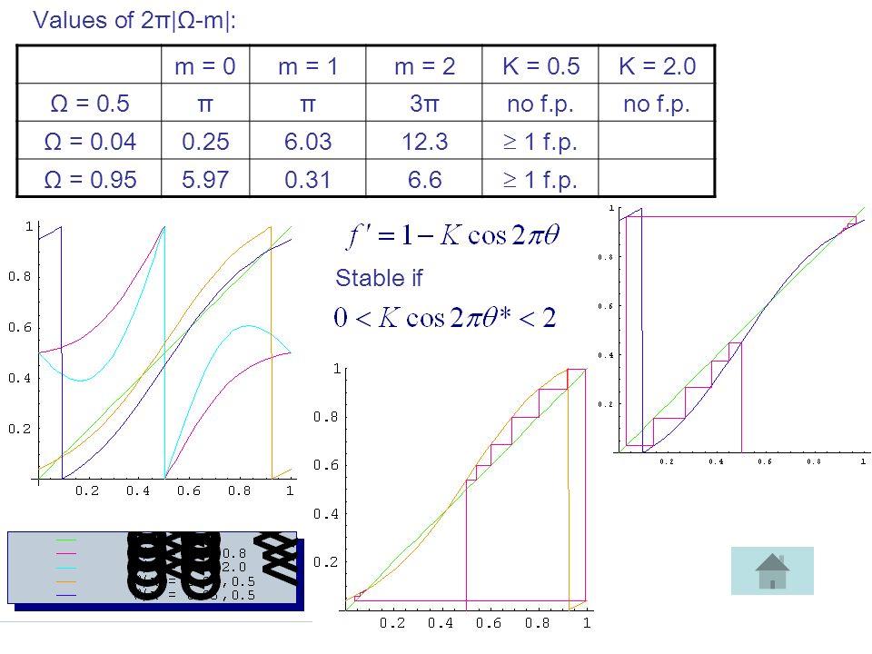 m = 0m = 1m = 2K = 0.5K = 2.0 Ω = 0.5ππ3π3πno f.p.