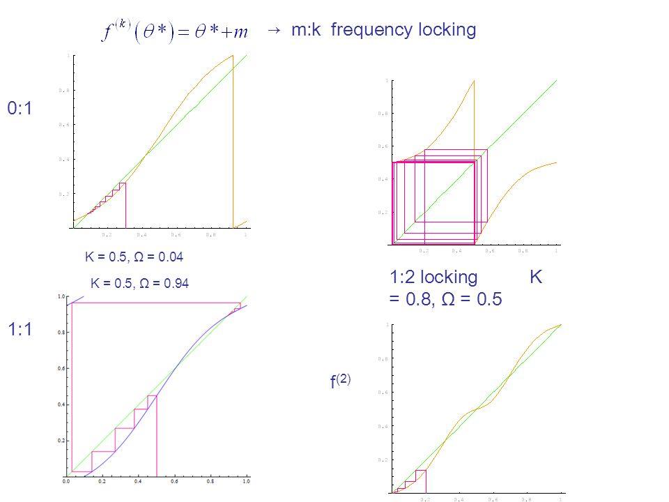 K = 0.5, Ω = 0.04 1:2 locking K = 0.8, Ω = 0.5 f (2) 0:1 1:1 → m:k frequency locking K = 0.5, Ω = 0.94