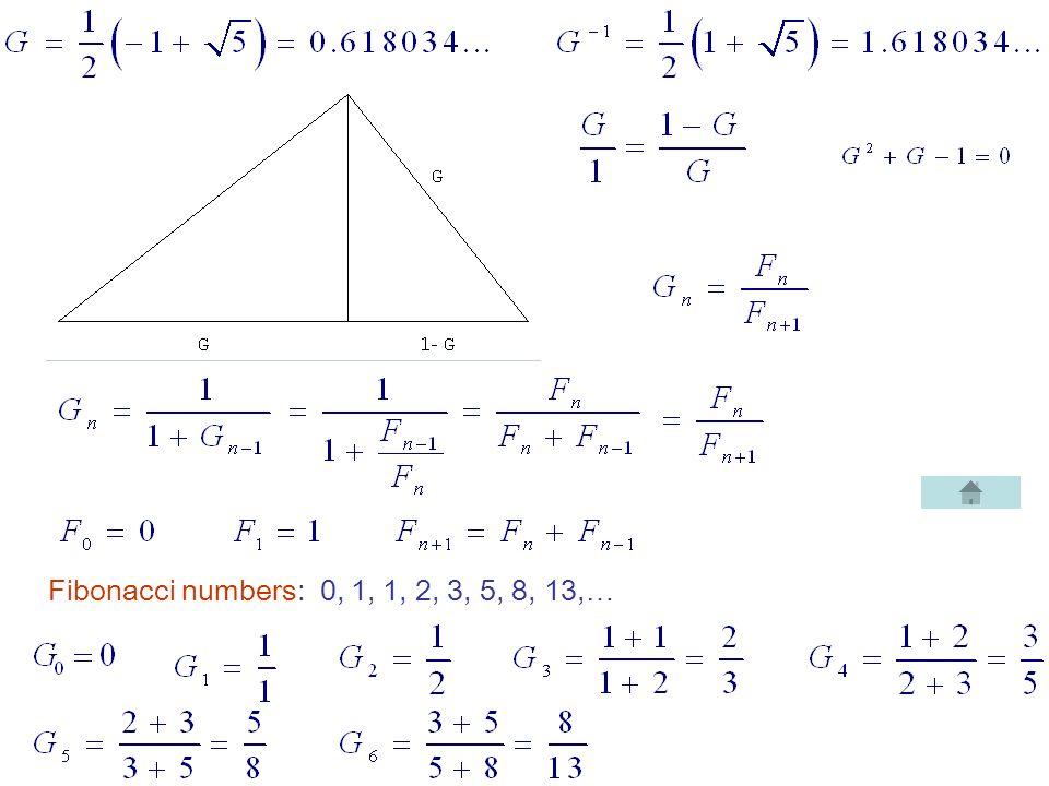 Fibonacci numbers: 0, 1, 1, 2, 3, 5, 8, 13,…