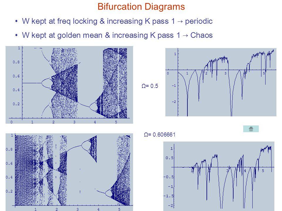 Bifurcation Diagrams W kept at freq locking & increasing K pass 1 → periodic W kept at golden mean & increasing K pass 1 → Chaos Ω= 0.606661 Ω= 0.5