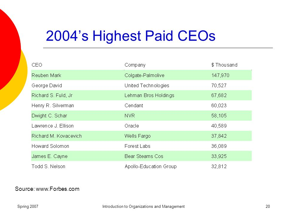 Spring 2007Introduction to Organizations and Management20 2004's Highest Paid CEOs Source: www.Forbes.com