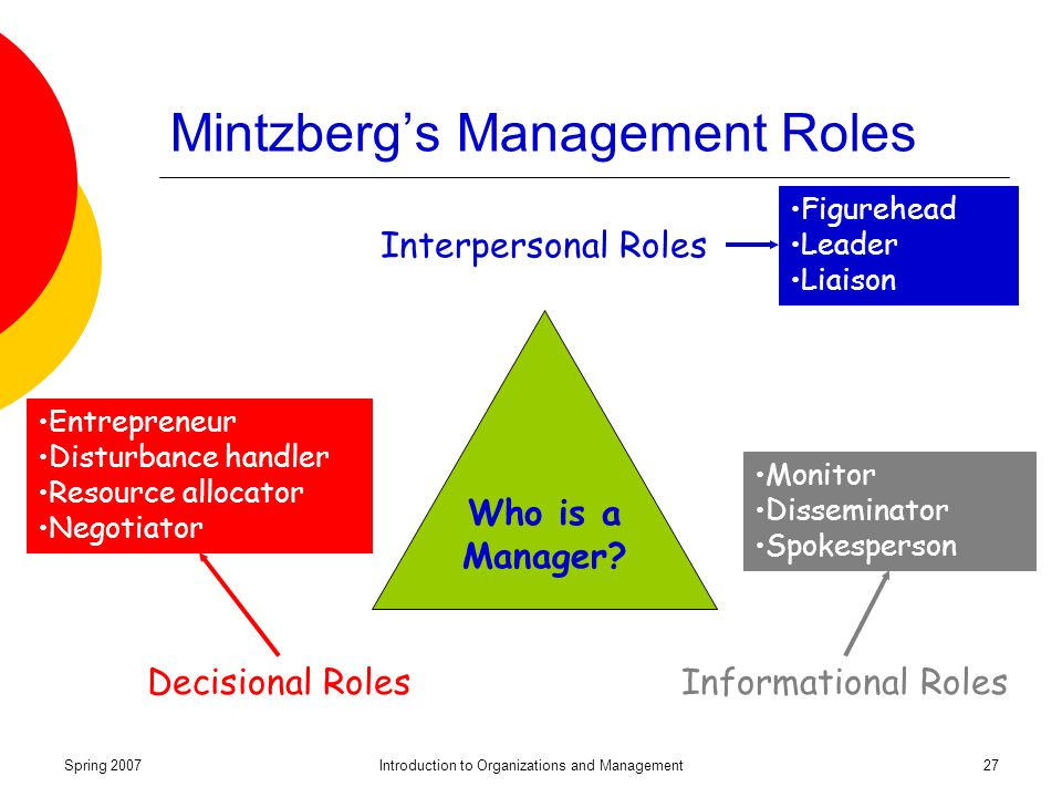Spring 2007Introduction to Organizations and Management27 Mintzberg's Management Roles Who is a Manager.