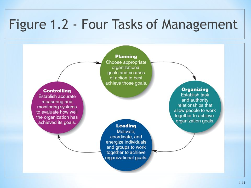 1-11 Figure 1.2 - Four Tasks of Management