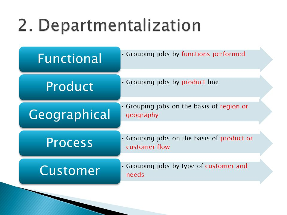 Grouping jobs by functions performed Functional Grouping jobs by product line Product Grouping jobs on the basis of region or geography Geographical Grouping jobs on the basis of product or customer flow Process Grouping jobs by type of customer and needs Customer