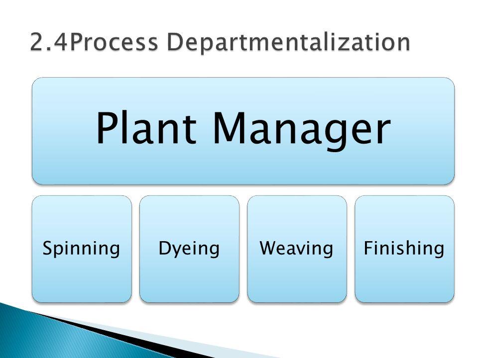 Plant Manager SpinningDyeingWeavingFinishing