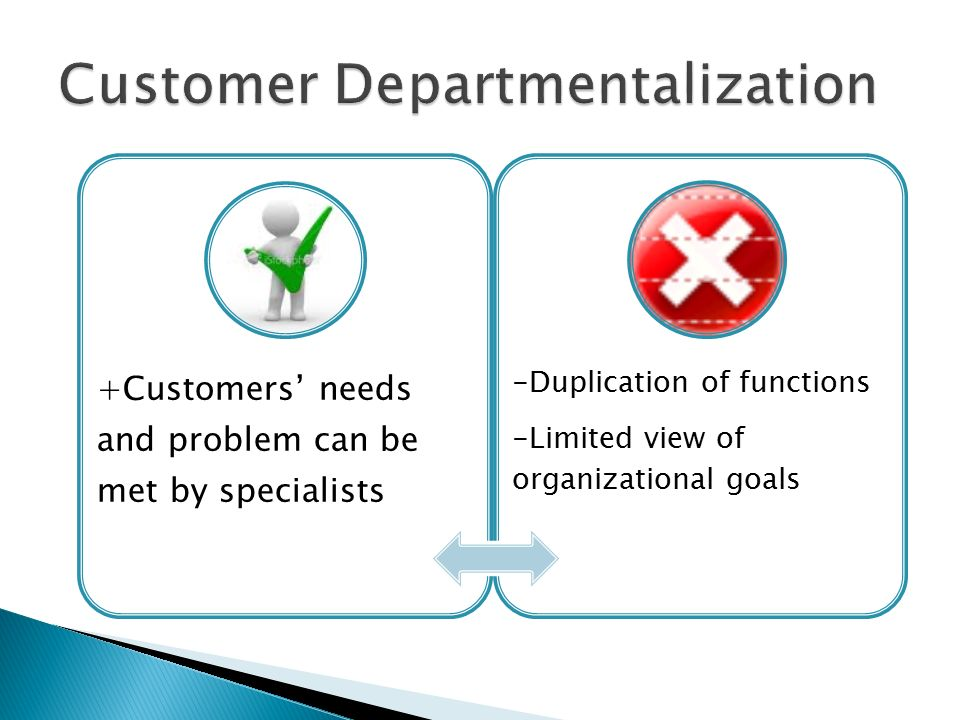 +Customers' needs and problem can be met by specialists -Duplication of functions -Limited view of organizational goals