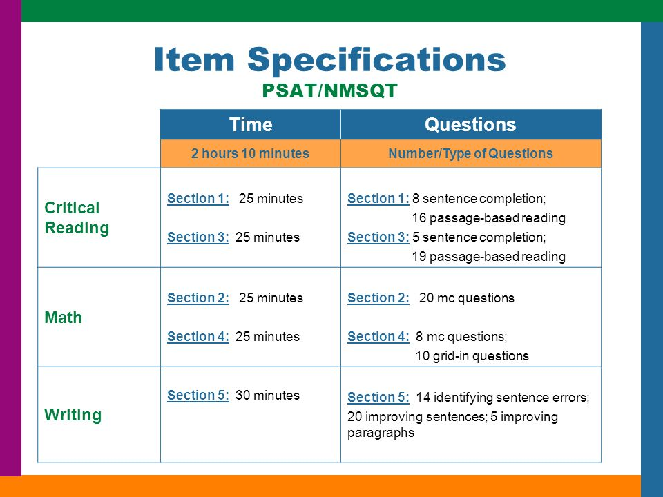 Item Specifications PSAT/NMSQT TimeQuestions 2 hours 10 minutesNumber/Type of Questions Critical Reading Section 1: 25 minutes Section 3: 25 minutes Section 1: 8 sentence completion; 16 passage-based reading Section 3: 5 sentence completion; 19 passage-based reading Math Section 2: 25 minutes Section 4: 25 minutes Section 2: 20 mc questions Section 4: 8 mc questions; 10 grid-in questions Writing Section 5: 30 minutes Section 5: 14 identifying sentence errors; 20 improving sentences; 5 improving paragraphs