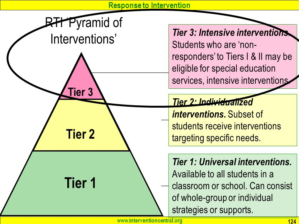 Response to Intervention RTI 'Pyramid of Interventions' Tier 1 Tier 2 Tier 3 Tier 1: Universal interventions.