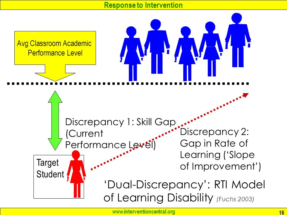 Response to Intervention   16 Target Student Discrepancy 1: Skill Gap (Current Performance Level) Avg Classroom Academic Performance Level 'Dual-Discrepancy': RTI Model of Learning Disability (Fuchs 2003) Discrepancy 2: Gap in Rate of Learning ('Slope of Improvement')