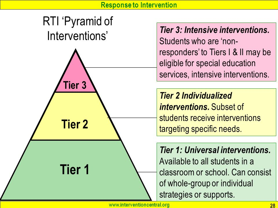 Response to Intervention   28 RTI 'Pyramid of Interventions' Tier 1 Tier 2 Tier 3 Tier 1: Universal interventions.