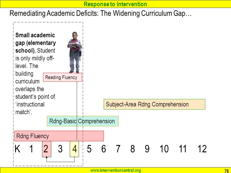 Response to Intervention   76 K Rdng Fluency Rdng-Basic Comprehension Subject-Area Rdng Comprehension Remediating Academic Deficits: The Widening Curriculum Gap… Reading Fluency Small academic gap (elementary school).