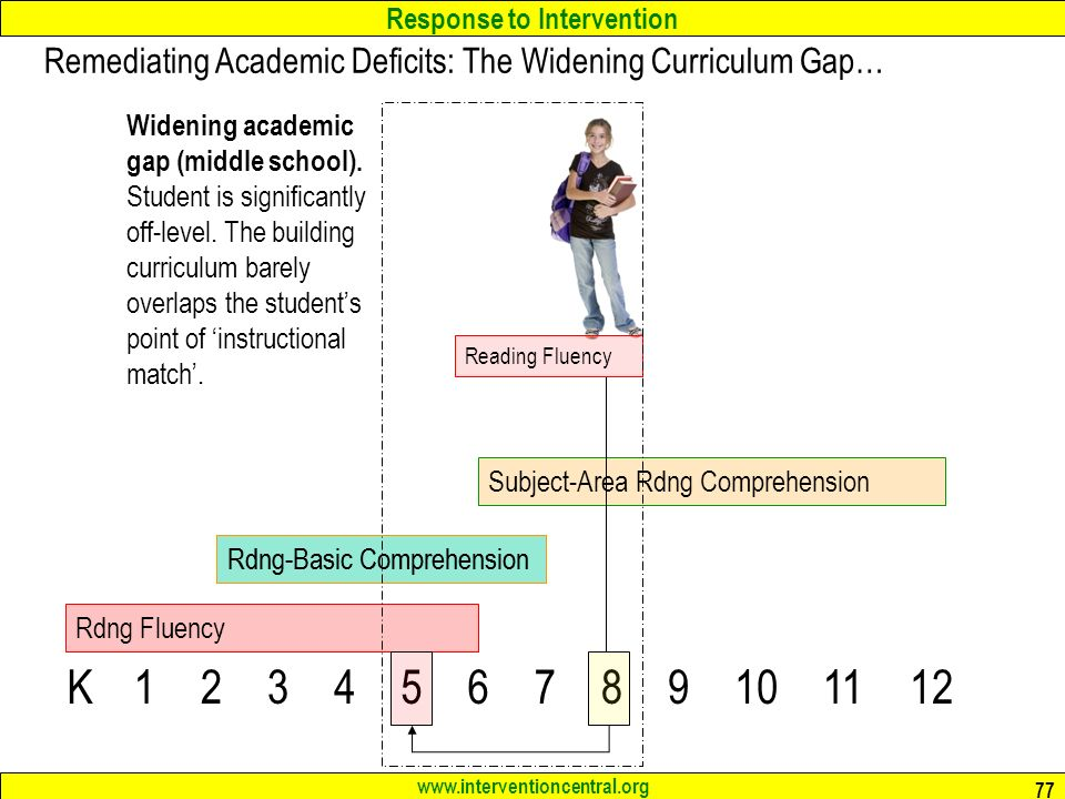Response to Intervention   77 K Rdng Fluency Rdng-Basic Comprehension Subject-Area Rdng Comprehension Remediating Academic Deficits: The Widening Curriculum Gap… Rdng-Basic Comprehension Reading Fluency Widening academic gap (middle school).